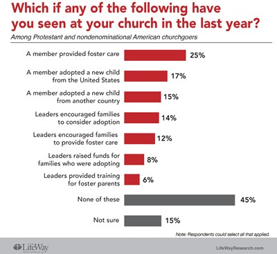 Lifeway foster care survey